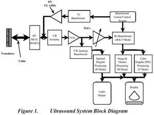 ultrasound machine fundamentals