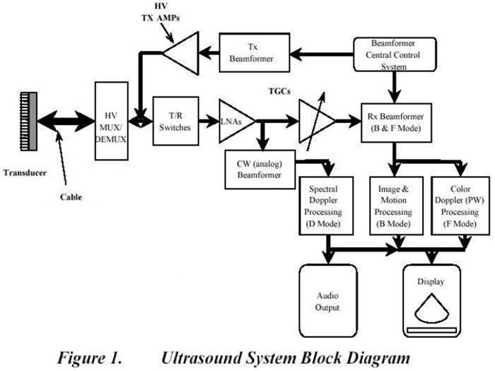 Fundamentals Of An Ultrasound Machine
